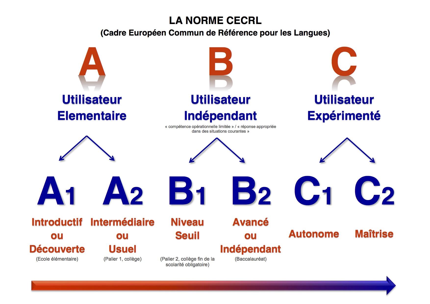 tableau des normes cecrl